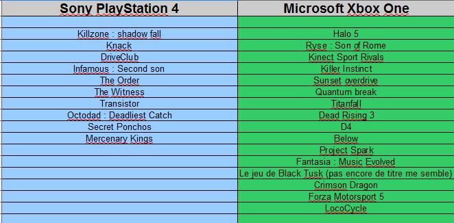 Jeux exclusifs Microsoft Xbox One et Jeux exclusifs Sony PlayStation 4