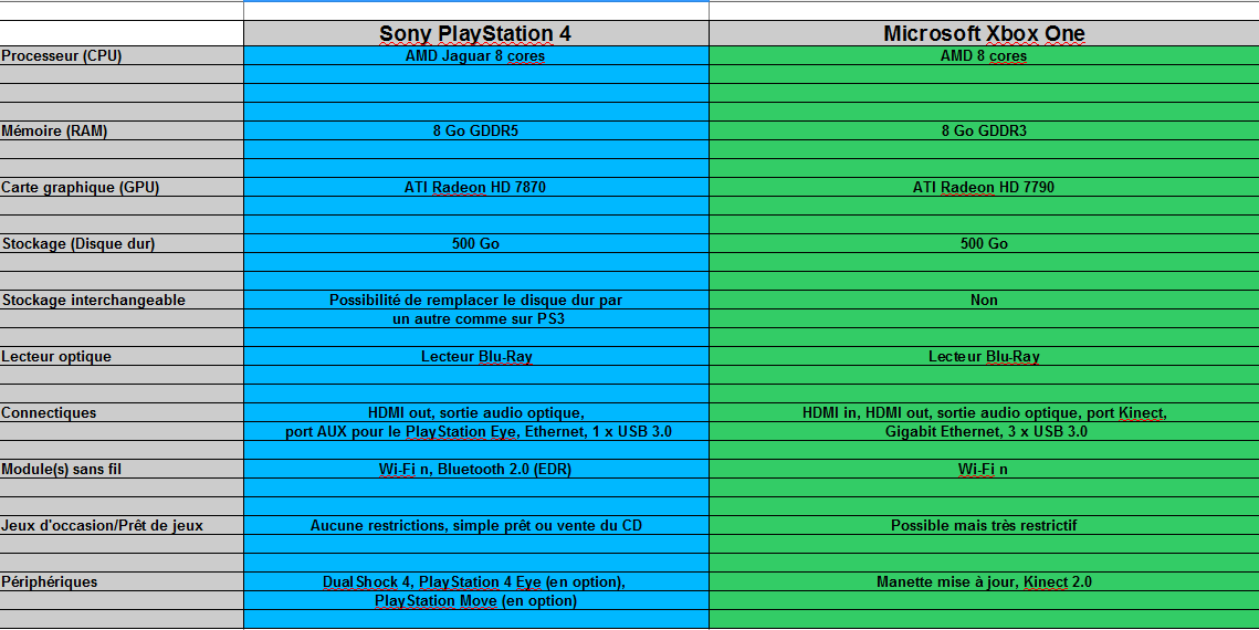 comparatif hardware Sony PS4 vs Microsoft Xbox One